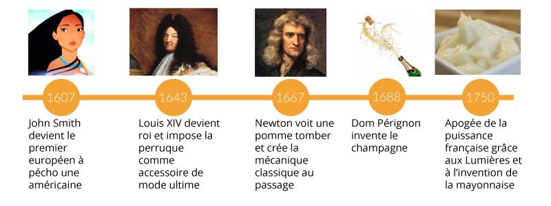 Pour vous aider à vous situer : Quelques événements marquants ayant eu eu lieu pendant la période baroque