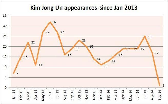 Les apparitions publiques de Kim Jong-un depuis près de deux ans