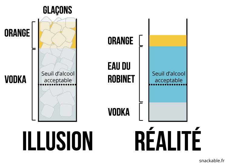 verres-boite-illusion-realite