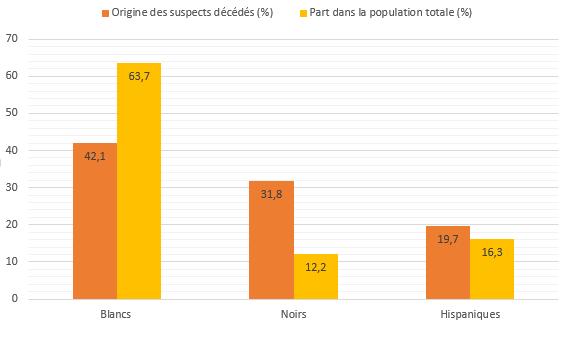 Les noirs plus souvent visés que les autres communautés ?