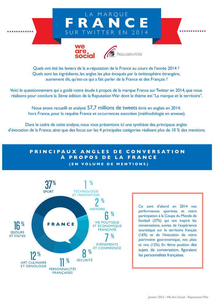 WeAreSocial-ReputationWar_infographie_France_twitter_2014_1