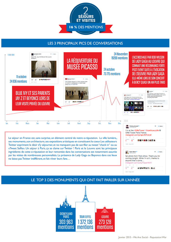 WeAreSocial-ReputationWar_infographie_France_twitter_2014_3