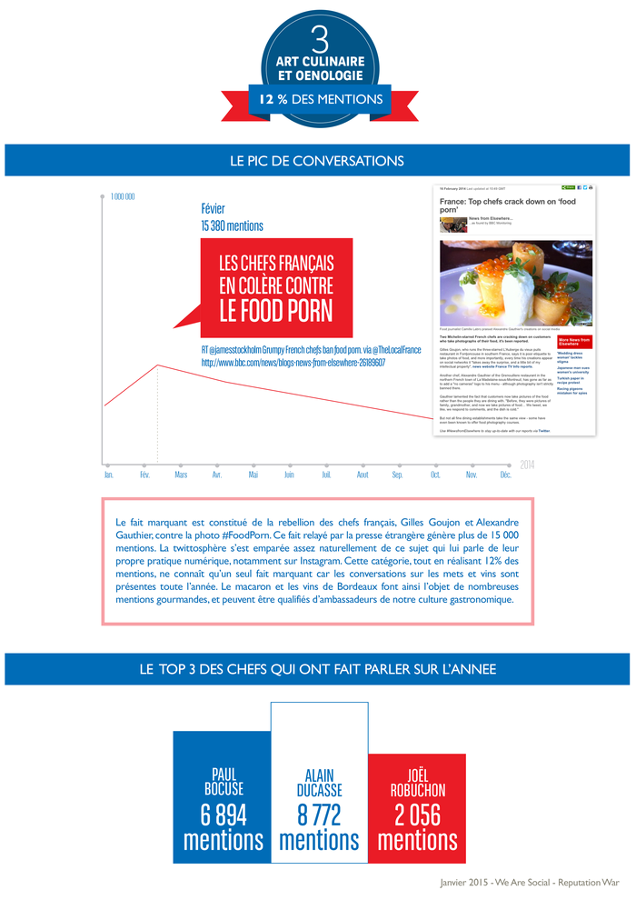 WeAreSocial-ReputationWar_infographie_France_twitter_2014_4