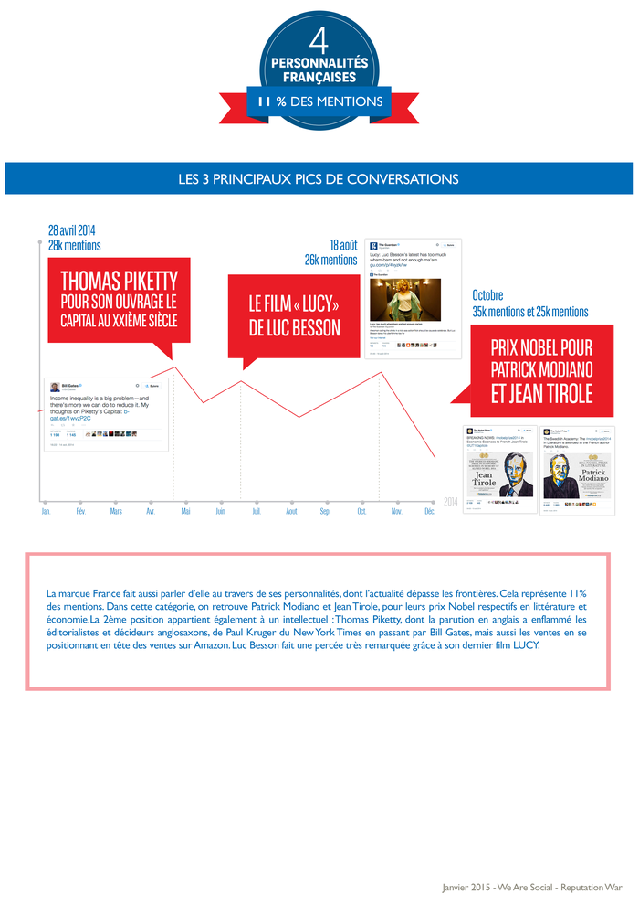WeAreSocial-ReputationWar_infographie_France_twitter_2014_6