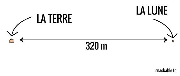 Si la Terre faisait 10 m de long et la Lune 3m, il y aurait 320 m entre les deux, soit 3 minutes de marche