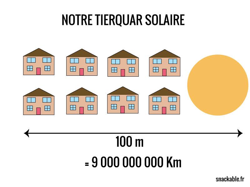 Imaginons que le soleil et ses 8 planètes forment un quartier standard de 100 m de long.