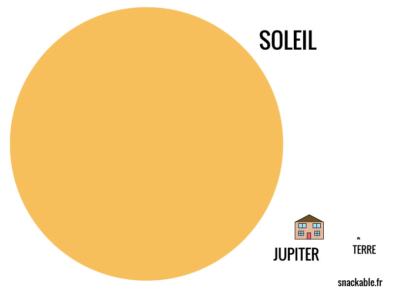 taille-soleil-vs-terre