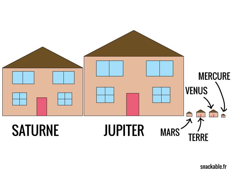 Dans le cas où la Terre fait 10m, Jupiter ferait 120m, Saturne 97m et Uranus/Neptune 41m