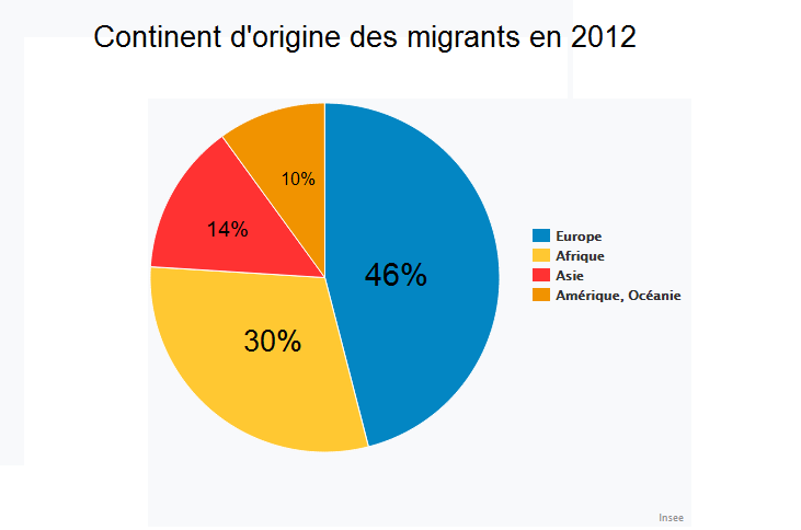 Migration-stat-insee