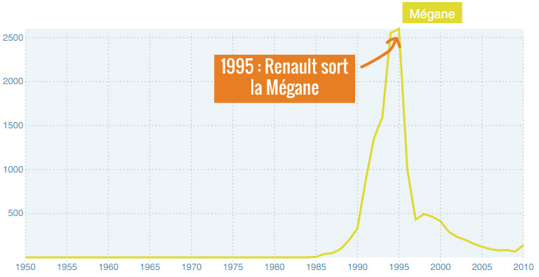 A noter que Renault a également ruiné le prénom Zoé il y a deux ans