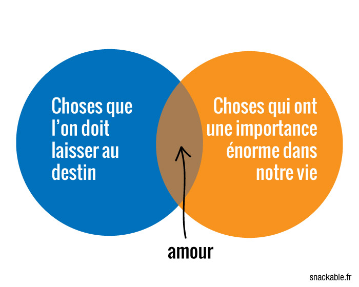 Diagramme-Venn-sites-de-rencontre