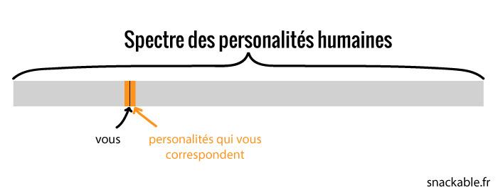 spectre-personnalités