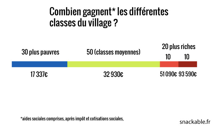 Village-Français-revenus-dispos