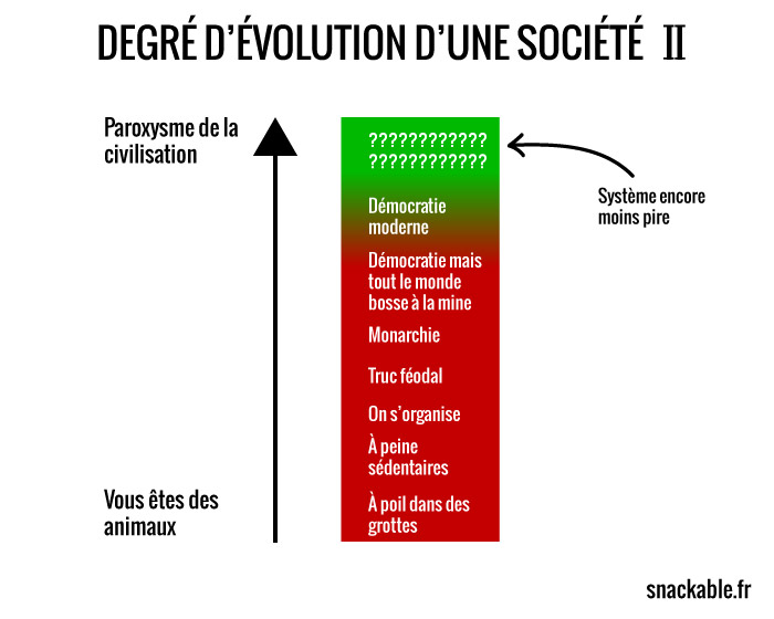 degré-devolution-dune-societe-en-vrai