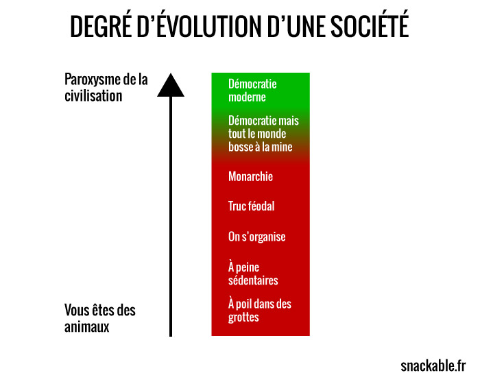 degré-devolution-dune-societe