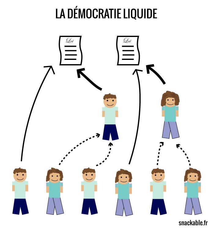 démocratie-liquide-5