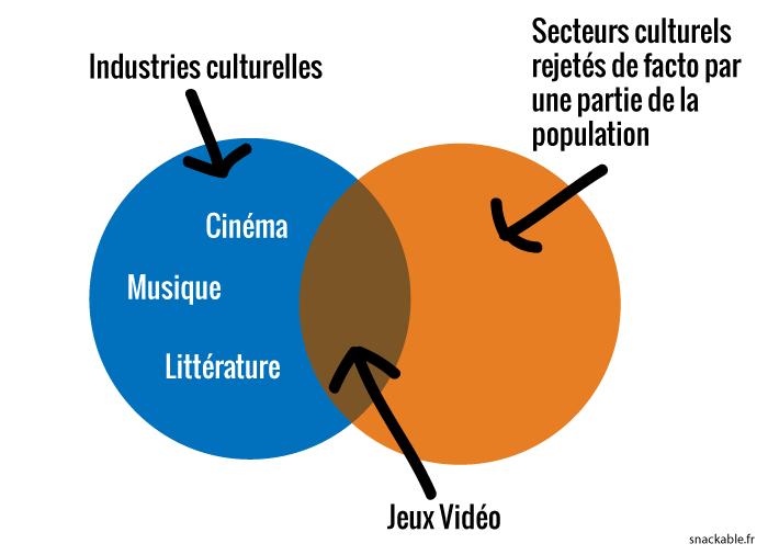 jeux-vidéos-rejetés-venn-diagramme
