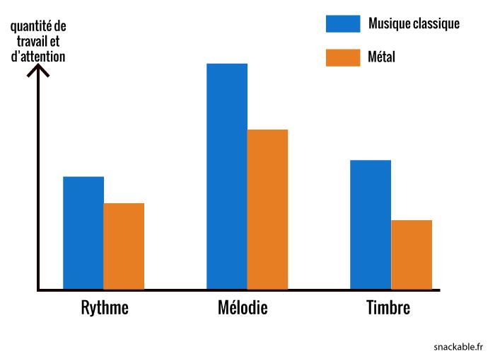 graph-metal-classique
