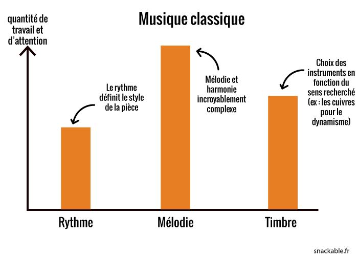 graph-musique-classique