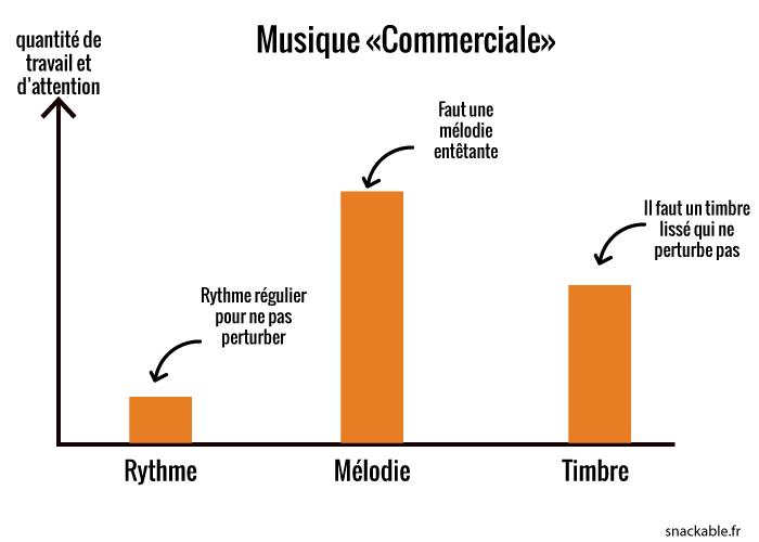 graph-musique-commerciale