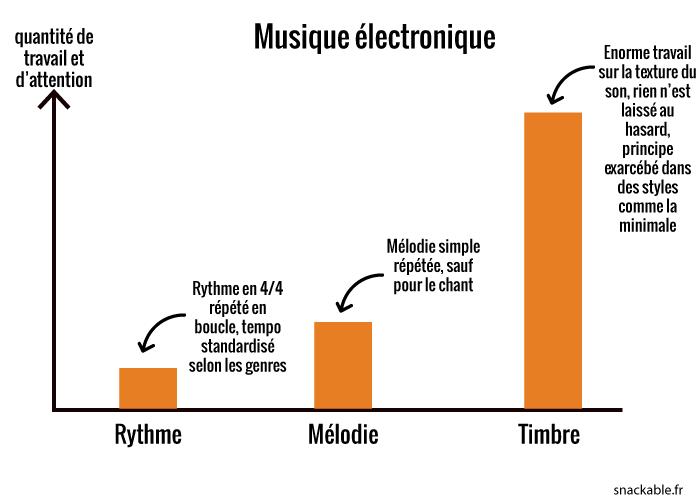 graph-musique-electronique